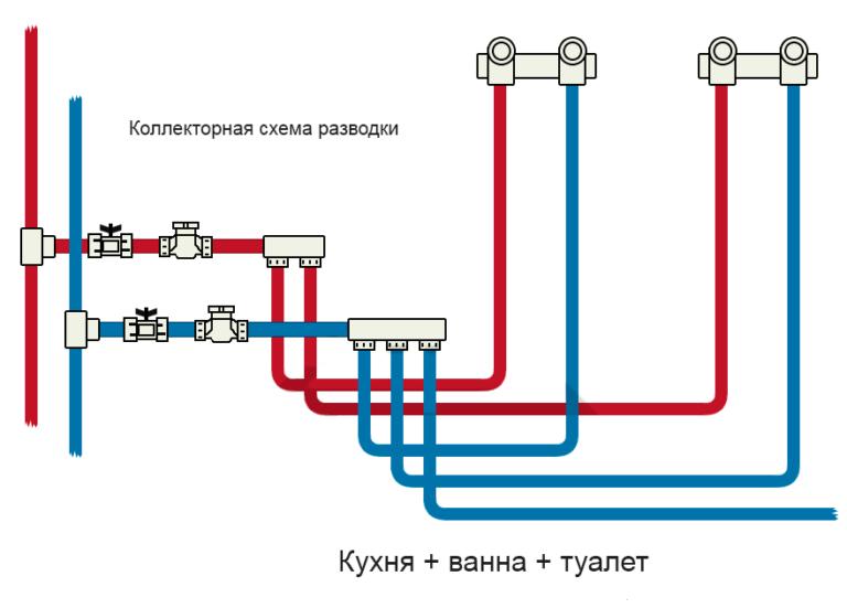 коллекторное подключение водопровода