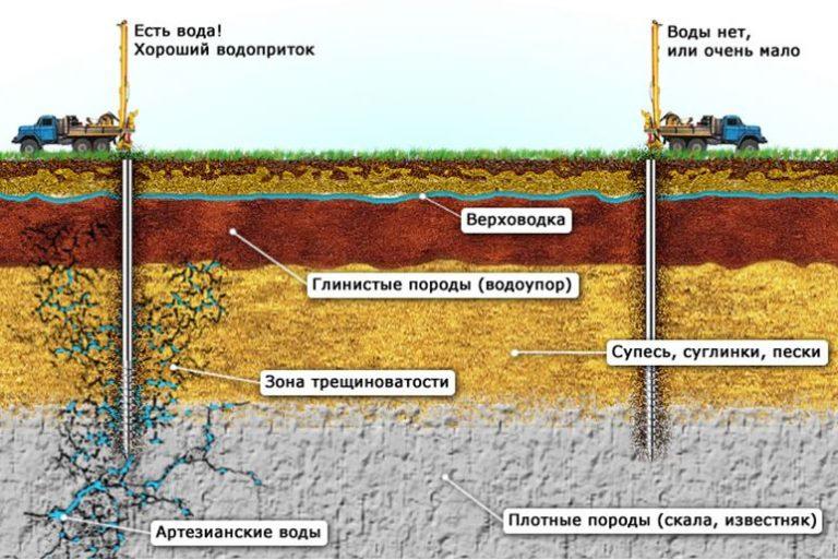 геологоразведка